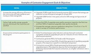 contractor engagement workforce development set goals With setting goals and objectives template