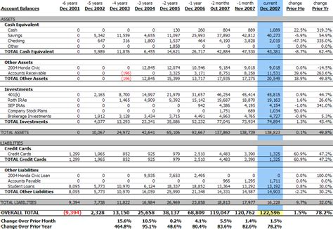 Year End Balance Sheet Template by Personal Balance Sheet December 2007 122 596 1 5