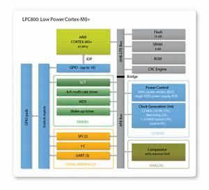 Lpc1xxx  U2013 Mikrocontroller Net