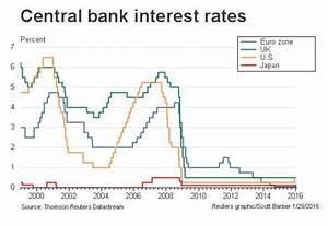 Images: interest rates