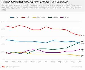 YouGov | Greens tied with Conservatives among young people