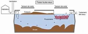 Fosse Septique Beton Ancienne : fosse septique bouch e que faire assainissement ~ Premium-room.com Idées de Décoration