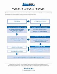 Veterans Appeals Process | HensonFuerst