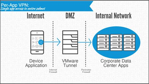 vmware airwatch nsx integration guide vmware  user