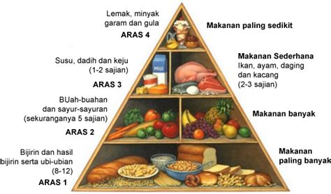 Hamil Muda 9 Minggu Gambar 10 Makanan Seimbang Untuk Ibu Mengandung Diabetes