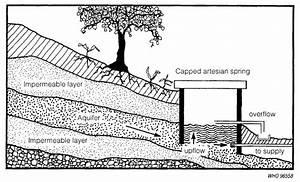 A Diagram Of Artesian Spring