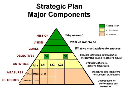 strategic planning goals and objectives template 21st century library strategies 21st century library