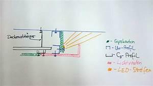 Indirekte Beleuchtung Decke Rigips : abgeh ngte decke mit indirekter beleuchtung lichtvouten ~ Frokenaadalensverden.com Haus und Dekorationen