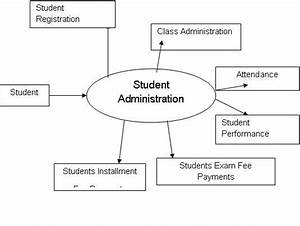 Student Management System Dfd Diagrams  U2013 1000 Projects