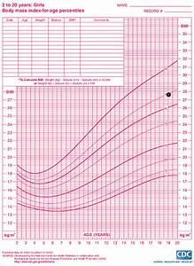 Bmi Kindern Berechnen Perzentile : body mass index bmi center for young women 39 s health ~ Themetempest.com Abrechnung