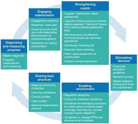 technical data business plan