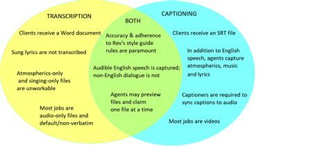 Transcription And Translation Venn Diagram by What S The Difference Between Working As A Freelance