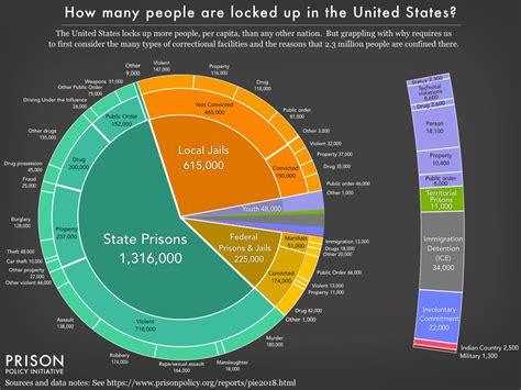 mass incarceration   pie  prison policy