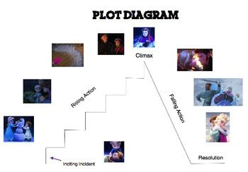 Nemo Plot Diagram by Plot Structure Using Frozen By Mrs Mendez Teachers Pay