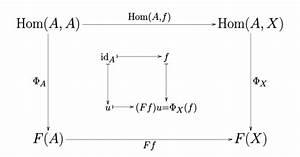 Wiki Commutative Diagram