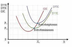 Langfristige Preisuntergrenze Berechnen : kurzfristige preisuntergrenze wikipedia ~ Themetempest.com Abrechnung