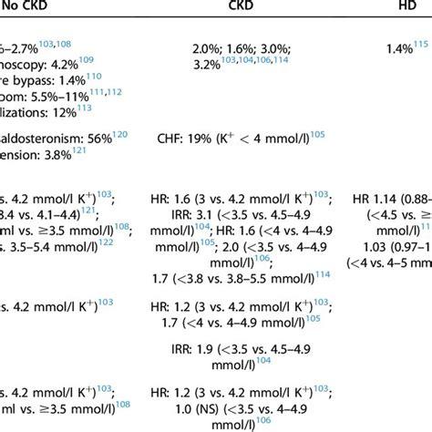 Emergency Treatment Algorithm For Hypokalaemia In Adults