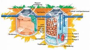 Bio Kläranlage Kosten : bio kl ranlage kosten kleinkl ranlagen kl ranlagen im berblick kl ranlage bio produkte kosten ~ Frokenaadalensverden.com Haus und Dekorationen