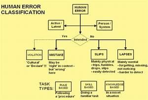 Human Error Classification  Source  Tire  2013