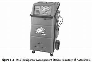 Refrigerant Recovery  Recycle And Charging