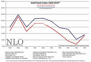 1925 to 1932: A Question for Precious Metal Investors ...