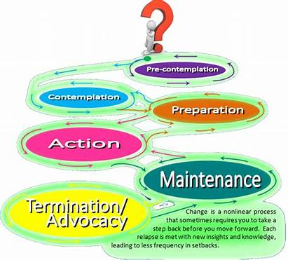 Stages Change Recovery Readiness Resources Motivation