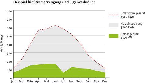 Photovoltaik Eigenverbrauch Solarstrom Lohnt Sich by Photovoltaik Was Ist Das Und Wann Lohnt Sich Eine Anlage