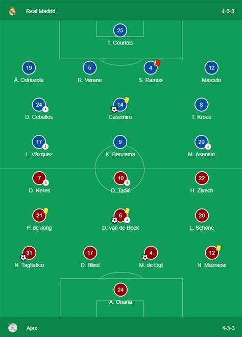 2019 UEFA Champions League: Real Madrid vs Ajax & Dortmund ...