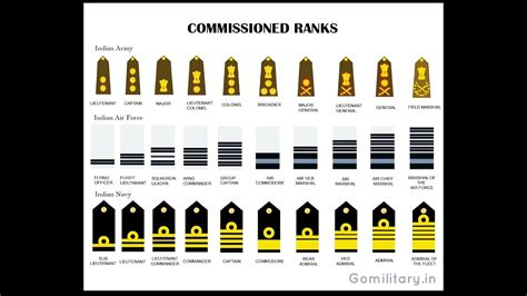 Or Ranks British Army Equivalent Ranks Of The Indian Armed Forces Army Air