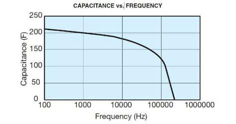 Surface Mount Tantalum Capacitors Smd Manufacturers