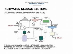 Kingspan Klargester Draingae Solutions