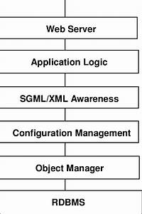 Document Management System Architecture Based On A General Purpose