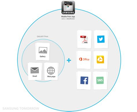 Samsung Mobile Print App by The Three Stages Of Innovation In Mobile Printing That