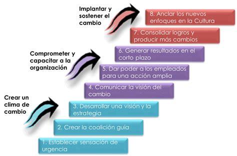 Kotter Gestion Del Cambio by Aprender Y Disfrutar De Kotter Y Su Modelo De Gesti 243 N Del