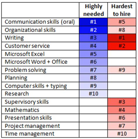 What Skills Do Employers Want To See On A Resume by What Skills Do Employers Say They Want In Postings