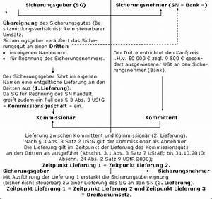 Steuerschuldnerschaft Des Leistungsempfängers Rechnung : kommissionsgesch fte im steuerlexikon ~ Themetempest.com Abrechnung