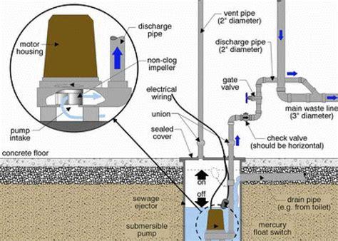 Fresh Basement Sewer Ejector Pump
