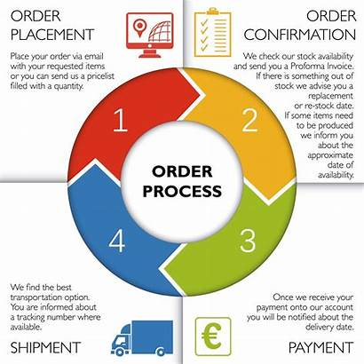 Order Process Fulfillment Commerce Benefits Party Speedwolf