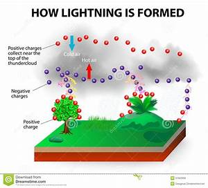 How Lightning Is Formed Stock Vector  Illustration Of