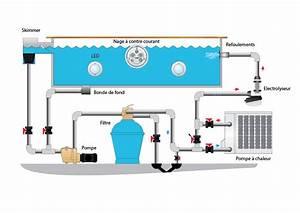 Groupe De Filtration Piscine : la filtration de votre piscine ~ Dailycaller-alerts.com Idées de Décoration