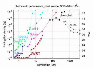 The James Webb Space Telescope | Multiwavelength Astronomy