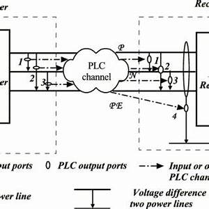 the plc channel for a 3 wire installation where signals With which way of wiring is correct the quotmsdquot website instructions or the