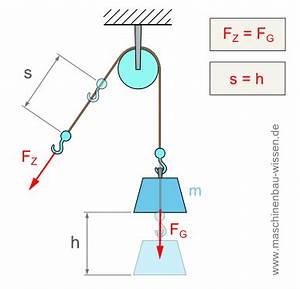 Wirkungsgrad Berechnen Physik : flaschenzug berechnen berechnung zugkraft zugstrecke ~ Themetempest.com Abrechnung