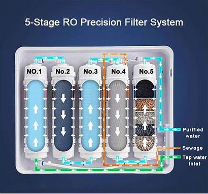 Water Filtration System Filter Ro Principle Systems