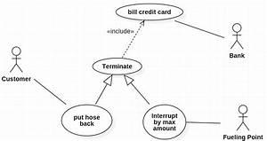 Uml Use Case Diagram  Do Generalisation Children Inherit