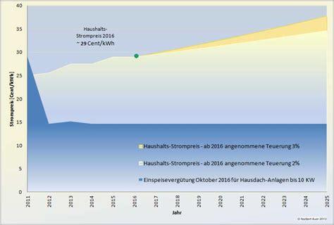 Photovoltaik Eigenverbrauch Solarstrom Lohnt Sich by Sparpotential Eigenverbrauch Photovoltaiksolarstrom