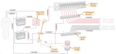 How Wire Boat Beginners Guide With Diagrams New