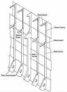 Ship Hull Structure  Framing System