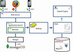 Building An Online Recommendation Engine With Mongodb And
