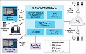 Cisco P25 Gateway Data Sheet